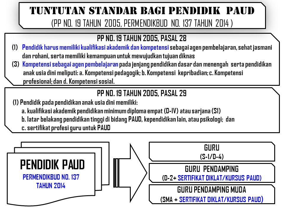1.APRESIASI PENDIDIK DAN PENGELOLA KB/TPA/SPS BERPRESTASI a.
