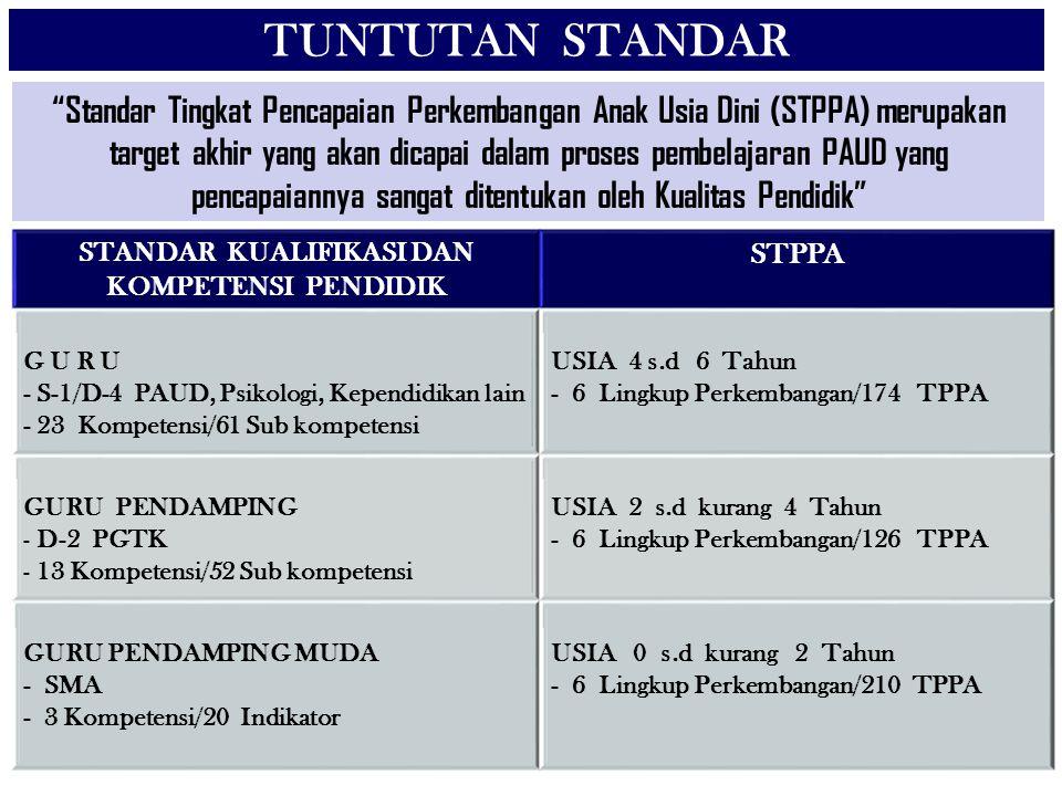 STANDAR KUALIFIKASI DAN KOMPETENSI PENDIDIK STPPA G U R U - S-1/D-4 PAUD, Psikologi, Kependidikan lain - 23 Kompetensi/61 Sub kompetensi USIA 4 s.d 6 Tahun - 6 Lingkup Perkembangan/174 TPPA GURU PENDAMPING - D-2 PGTK - 13 Kompetensi/52 Sub kompetensi USIA 2 s.d kurang 4 Tahun - 6 Lingkup Perkembangan/126 TPPA GURU PENDAMPING MUDA - SMA - 3 Kompetensi/20 Indikator USIA 0 s.d kurang 2 Tahun - 6 Lingkup Perkembangan/210 TPPA TUNTUTAN STANDAR Standar Tingkat Pencapaian Perkembangan Anak Usia Dini (STPPA) merupakan target akhir yang akan dicapai dalam proses pembelajaran PAUD yang pencapaiannya sangat ditentukan oleh Kualitas Pendidik