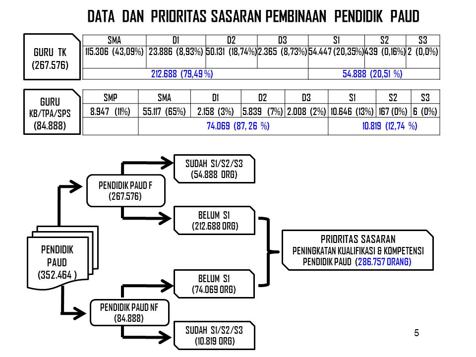 5 DATA DAN PRIORITAS SASARAN PEMBINAAN PENDIDIK PAUD SMAD1D2D3S1S2S3 115.306 (43,09%)23.886 (8,93%)50.131 (18,74%)2.365 (8,73%)54.447 (20,35%)439 (0,16%)2 (0,0%) 212.688 (79,49 %) 54.888 (20,51 %) SMPSMAD1D2D3S1S2S3 8.947 (11%)55.117 (65%)2.158 (3%)5.839 (7%)2.008 (2%)10.646 (13%)167 (0%)6 (0%) 74.069 (87, 26 %) 10.819 (12,74 %) GURU TK (267.576) GURU KB/TPA/SPS (84.888) PENDIDIK PAUD (352.464 ) PENDIDIK PAUD F (267.576) PENDIDIK PAUD NF (84.888) BELUM S1 (212.688 ORG) SUDAH S1/S2/S3 (54.888 ORG) BELUM S1 (74.069 ORG) SUDAH S1/S2/S3 (10.819 ORG) PRIORITAS SASARAN PENINGKATAN KUALIFIKASI & KOMPETENSI PENDIDIK PAUD (286.757 ORANG)