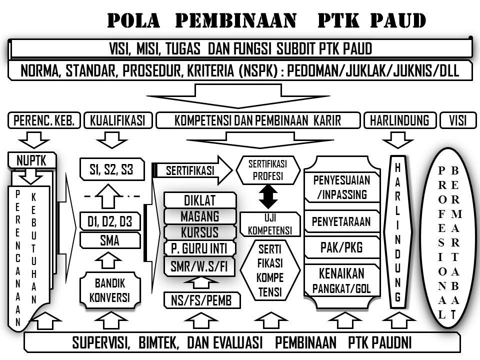 pola pembinaan PTK PAUD SUPERVISI, BIMTEK, DAN EVALUASI PEMBINAAN PTK PAUDNI KURSUS MAGANG NS/FS/PEMB SMR/W.S/FI DIKLAT P.