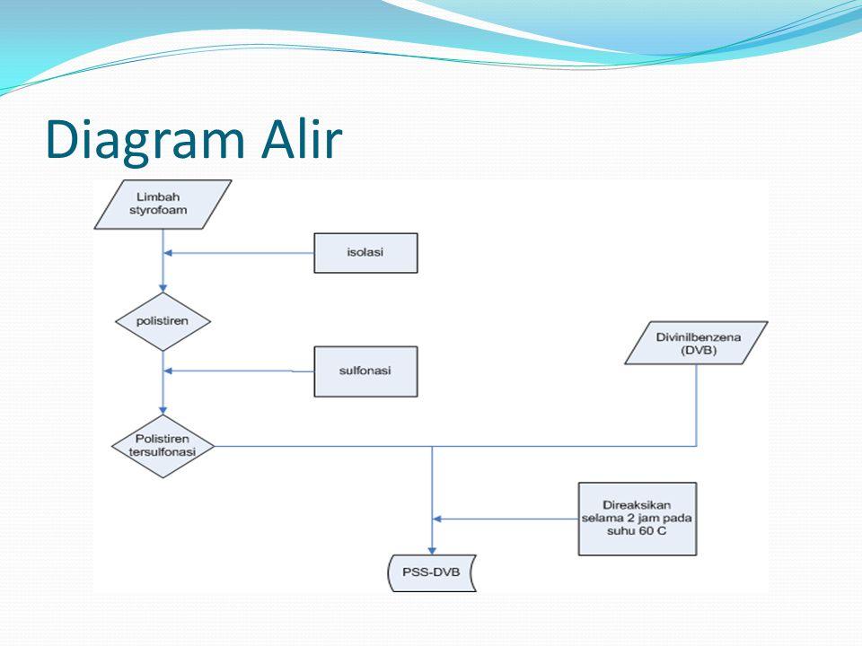 Diagram Alir