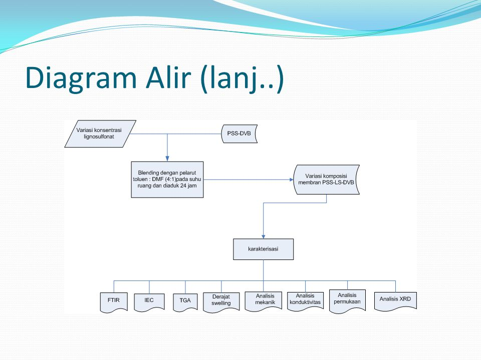 Diagram Alir (lanj..)