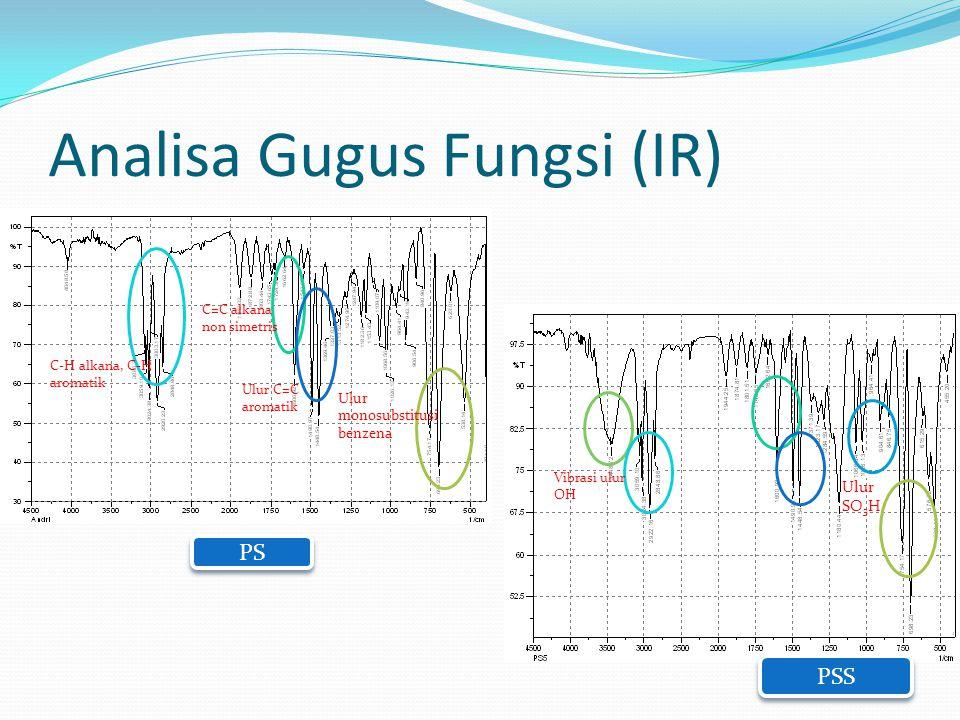 Analisa Gugus Fungsi (IR) PS PSS C-H alkana, C-H aromatik C=C alkana non simetris Ulur C=C aromatik Ulur monosubstitusi benzena Ulur SO 3 H Vibrasi ulur OH