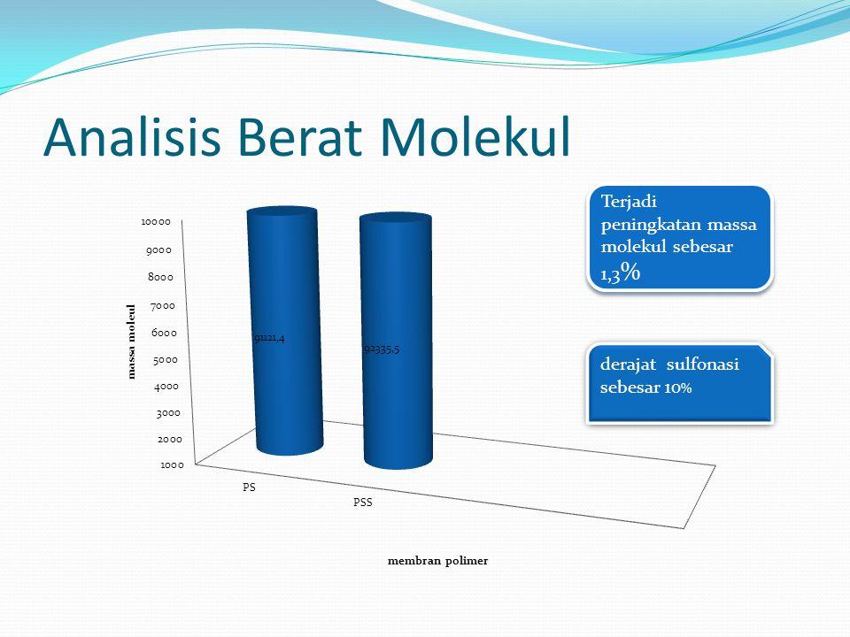 Analisis Berat Molekul Terjadi peningkatan massa molekul sebesar 1,3 %