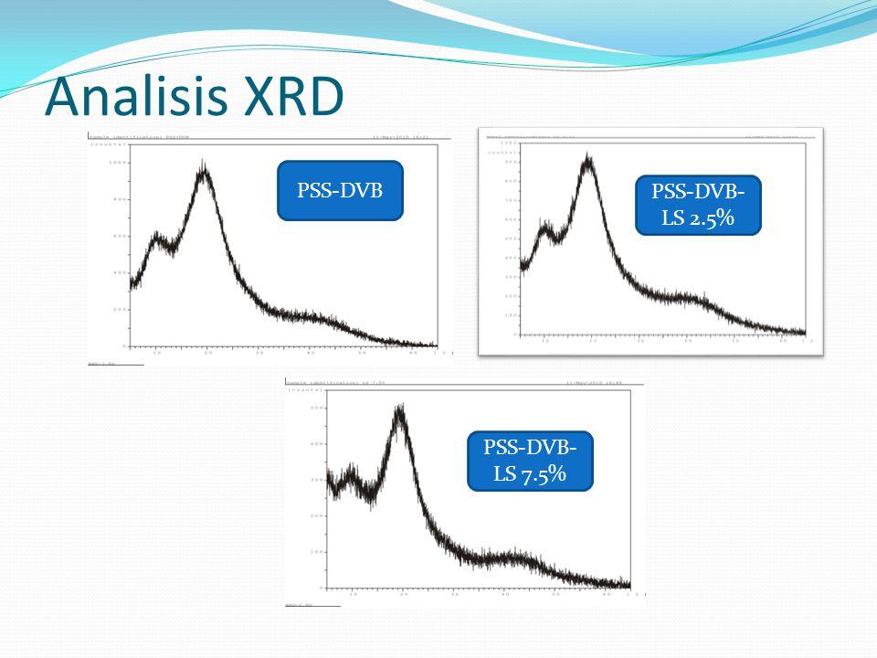 Analisis XRD PSS-DVB PSS-DVB- LS 2.5% PSS-DVB- LS 7.5%