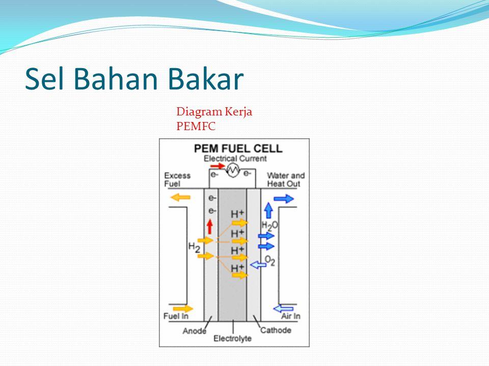 Sel Bahan Bakar Diagram Kerja PEMFC