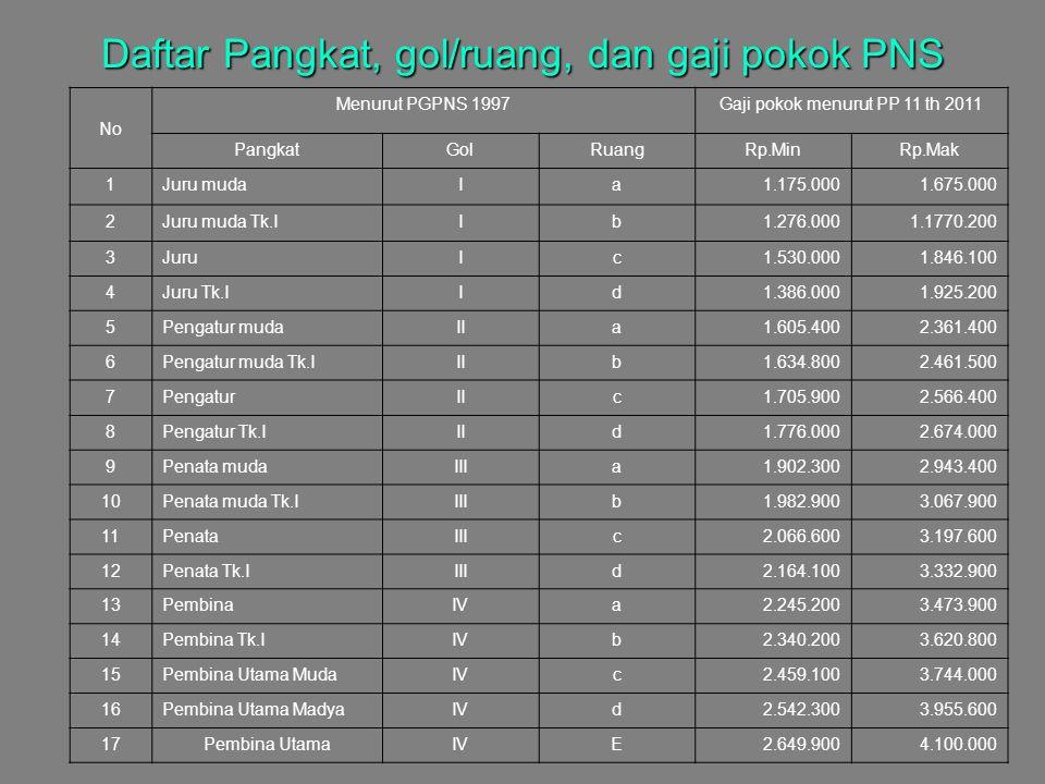 Daftar Pangkat, gol/ruang, dan gaji pokok PNS No Menurut PGPNS 1997Gaji pokok menurut PP 11 th 2011 PangkatGolRuangRp.MinRp.Mak 1Juru mudaIa1.175.0001