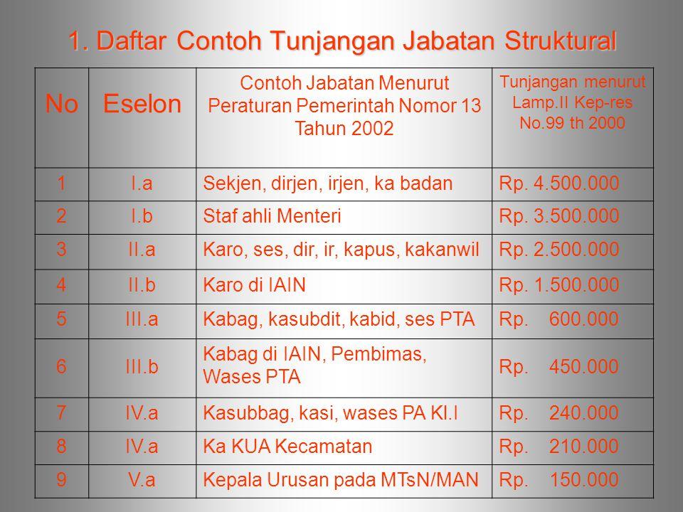 1. Daftar Contoh Tunjangan Jabatan Struktural NoEselon Contoh Jabatan Menurut Peraturan Pemerintah Nomor 13 Tahun 2002 Tunjangan menurut Lamp.II Kep-r