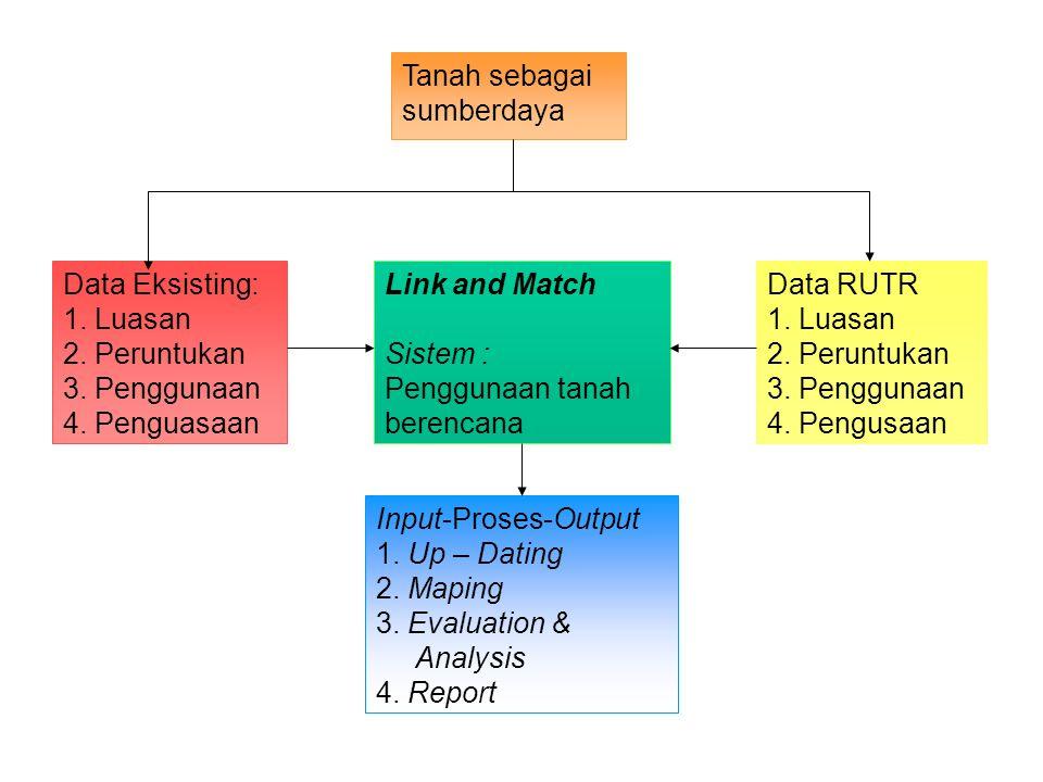 Tanah sebagai sumberdaya Data Eksisting: 1. Luasan 2. Peruntukan 3. Penggunaan 4. Penguasaan Link and Match Sistem : Penggunaan tanah berencana Data R