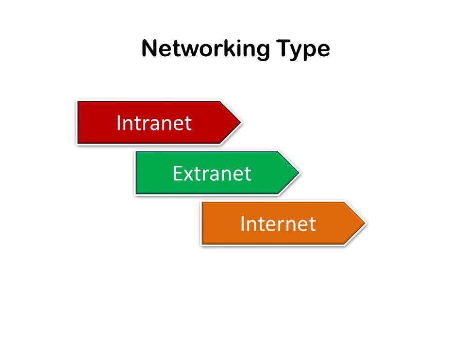 Intranet Sebuah jaringan pribadi (private network).