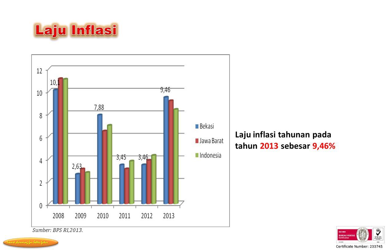 Certificate Number: 233745 Smart planning for better futur Sumber: BPS RI,2013.