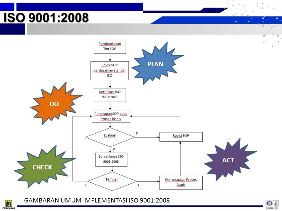 ISO 9001:2008 PLAN DO CHECK ACT GAMBARAN UMUM IMPLEMENTASI ISO 9001:2008