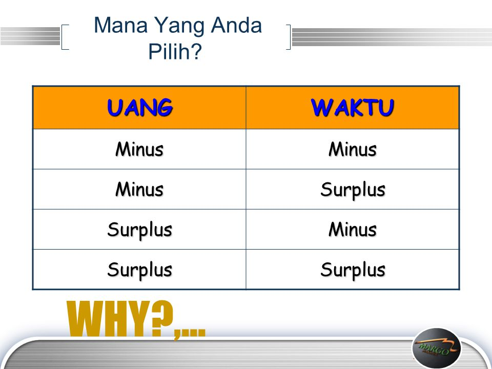 LOGO UANGWAKTU MinusMinus MinusSurplus SurplusMinus SurplusSurplus Mana Yang Anda Pilih? WHY?,...