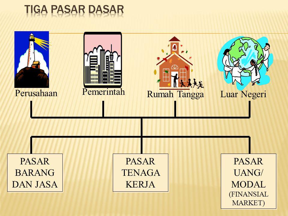 Pemerintah Perusahaan Rumah TanggaLuar Negeri PASAR BARANG DAN JASA PASAR TENAGA KERJA PASAR UANG/ MODAL (FINANSIAL MARKET)