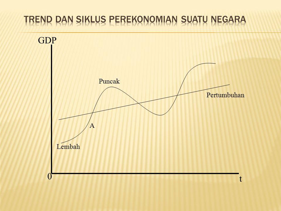 GDP 0 t Pertumbuhan Lembah A Puncak