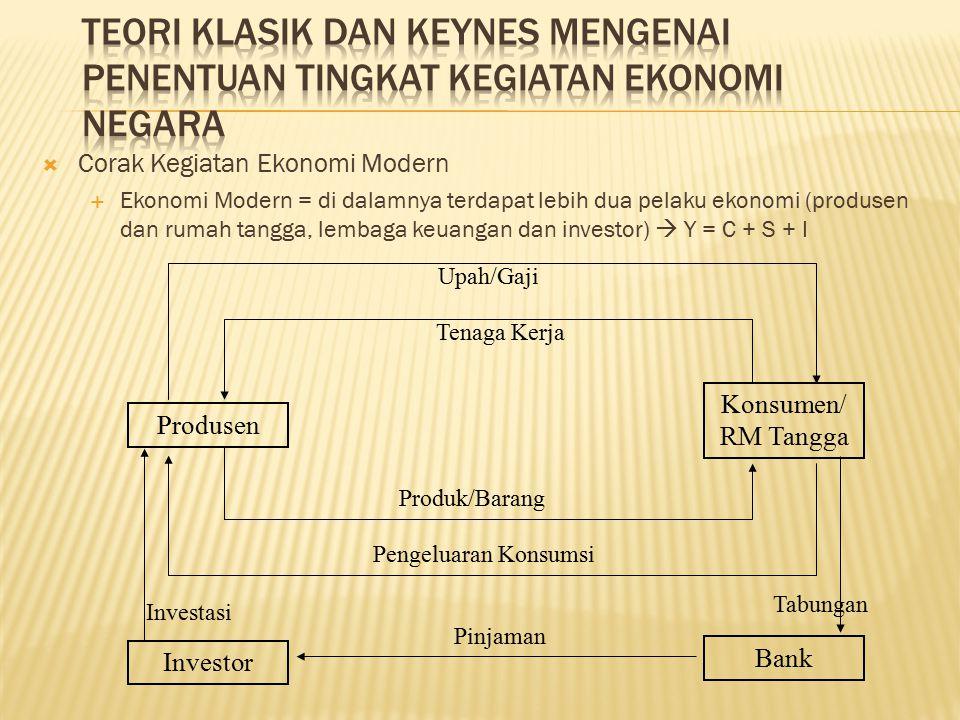  Corak Kegiatan Ekonomi Modern  Ekonomi Modern = di dalamnya terdapat lebih dua pelaku ekonomi (produsen dan rumah tangga, lembaga keuangan dan investor)  Y = C + S + I Produsen Konsumen/ RM Tangga Pengeluaran Konsumsi Produk/Barang Tenaga Kerja Upah/Gaji Investor Bank Tabungan Investasi Pinjaman