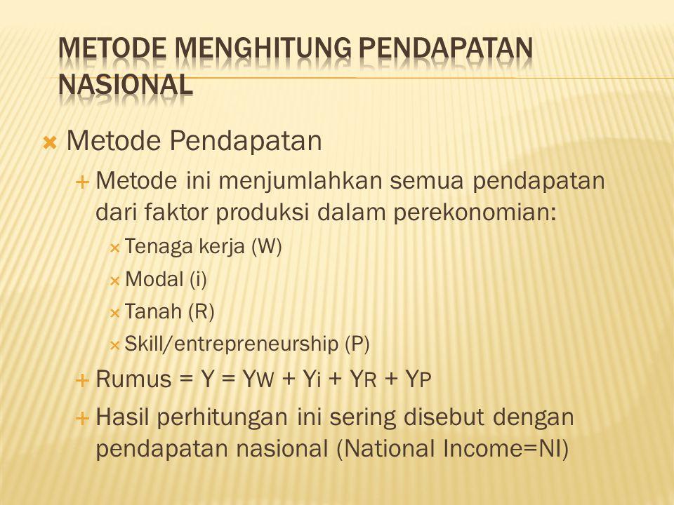  Metode Pendapatan  Metode ini menjumlahkan semua pendapatan dari faktor produksi dalam perekonomian:  Tenaga kerja (W)  Modal (i)  Tanah (R)  Skill/entrepreneurship (P)  Rumus = Y = Y W + Y i + Y R + Y P  Hasil perhitungan ini sering disebut dengan pendapatan nasional (National Income=NI)