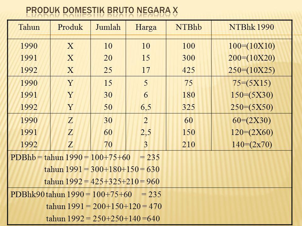 TahunProdukJumlahHargaNTBhbNTBhk 1990 1990 1991 1992 XXXXXX 10 20 25 10 15 17 100 300 425 100=(10X10) 200=(10X20) 250=(10X25) 1990 1991 1992 YYYYYY 15 30 50 5 6 6,5 75 180 325 75=(5X15) 150=(5X30) 250=(5X50) 1990 1991 1992 ZZZZZZ 30 60 70 2 2,5 3 60 150 210 60=(2X30) 120=(2X60) 140=(2x70) PDBhb = tahun 1990 = 100+75+60 = 235 tahun 1991 = 300+180+150 = 630 tahun 1992 = 425+325+210 = 960 PDBhk90 tahun 1990 = 100+75+60 = 235 tahun 1991 = 200+150+120 = 470 tahun 1992 = 250+250+140 =640