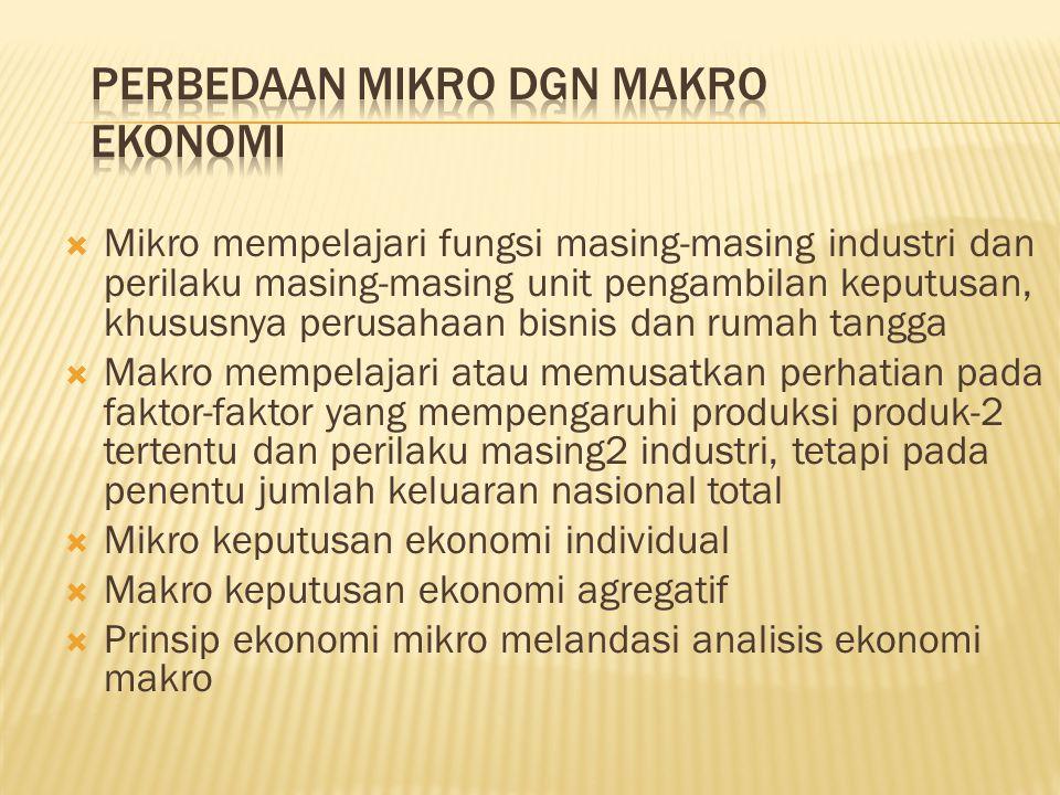 KonsumsiProduksiHargaKetenaga- kerjaan MikroKonsumsi Individu Jumlah produksi suatu perusahaan Harga setiap barang/ jasa Kebutuhan tenaga kerja satu perusahaan MakroKonsumsi Negara Jumlah produksi nasional Harga barang/ jasa secara keseluruhan Kebutuhan tenaga kerja secara keseluruhan