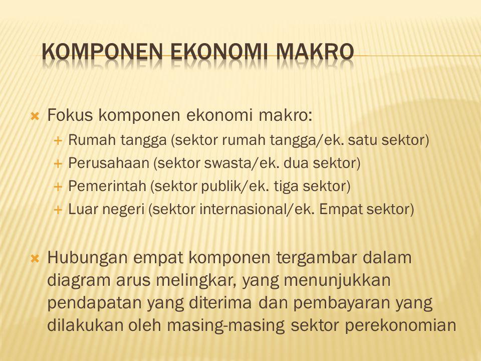  Fokus komponen ekonomi makro:  Rumah tangga (sektor rumah tangga/ek.