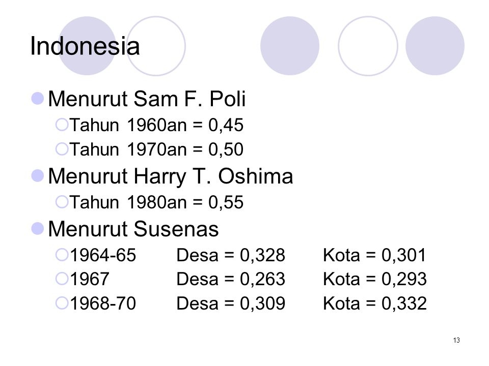 13 Indonesia Menurut Sam F. Poli  Tahun 1960an = 0,45  Tahun 1970an = 0,50 Menurut Harry T. Oshima  Tahun 1980an = 0,55 Menurut Susenas  1964-65De