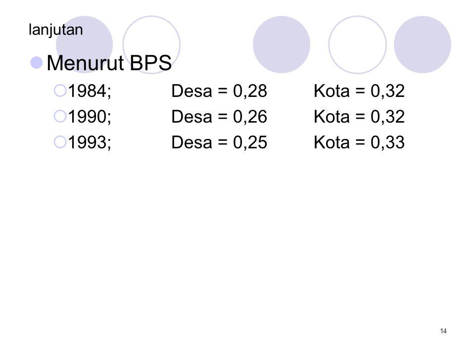 14 lanjutan Menurut BPS  1984;Desa = 0,28Kota = 0,32  1990; Desa = 0,26Kota = 0,32  1993; Desa = 0,25Kota = 0,33