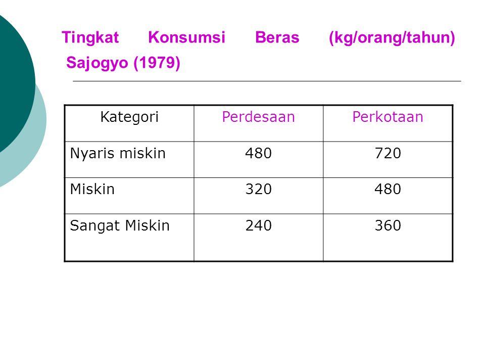 Tingkat Konsumsi Beras (kg/orang/tahun) Sajogyo (1979) KategoriPerdesaanPerkotaan Nyaris miskin480720 Miskin320480 Sangat Miskin240360
