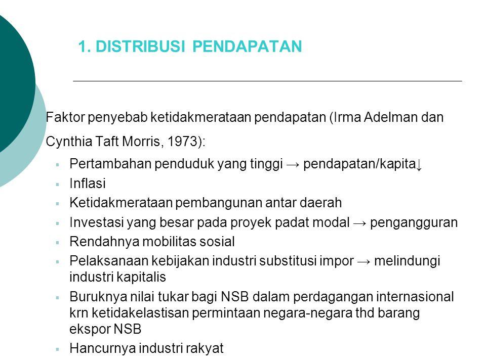 Indikator Ketimpangan Indikator Ketimpangan  Distribusi Pendapatan Perorangan  Kurva Lorenz  Koefisien Gini (Gini Ratio)
