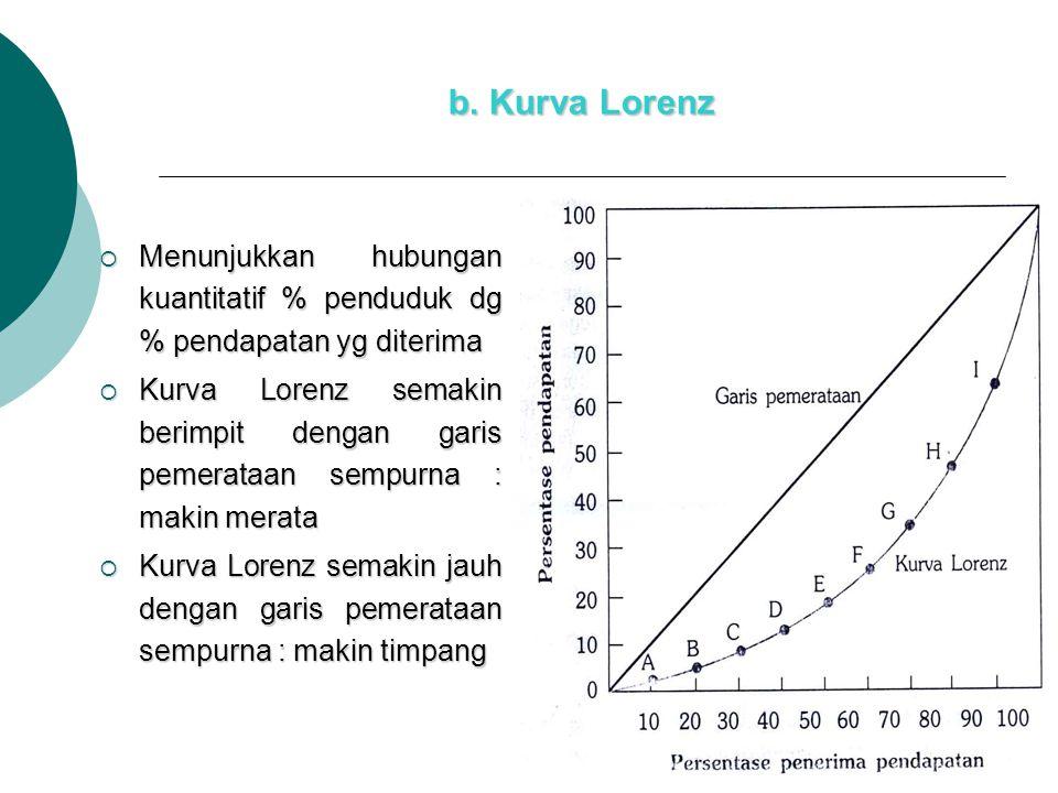 b. Kurva Lorenz  Menunjukkan hubungan kuantitatif % penduduk dg % pendapatan yg diterima  Kurva Lorenz semakin berimpit dengan garis pemerataan semp