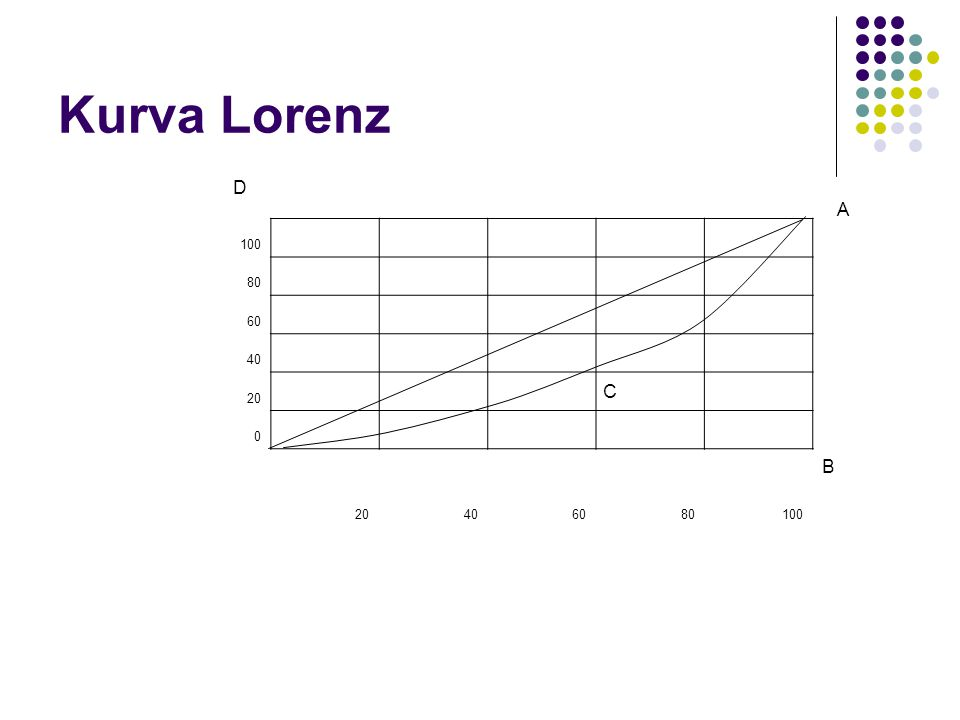 Kurva Lorenz 100 80 60 40 20 0 406080100 D C A B