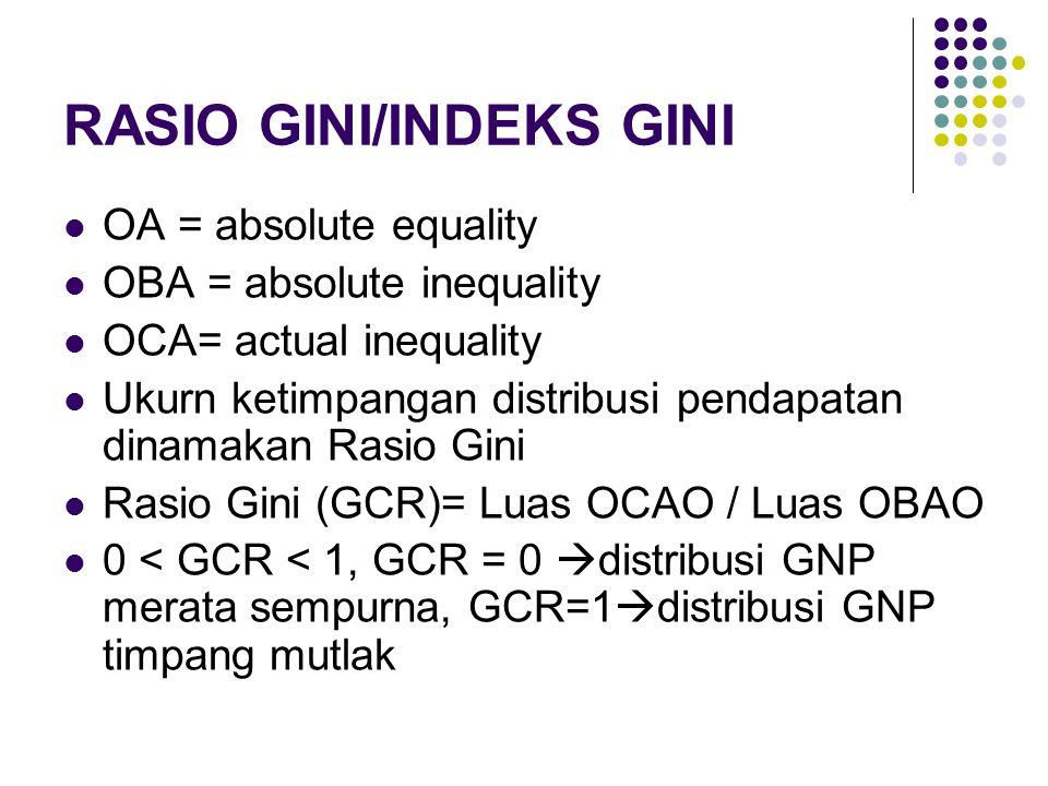 RASIO GINI/INDEKS GINI OA = absolute equality OBA = absolute inequality OCA= actual inequality Ukurn ketimpangan distribusi pendapatan dinamakan Rasio Gini Rasio Gini (GCR)= Luas OCAO / Luas OBAO 0 < GCR < 1, GCR = 0  distribusi GNP merata sempurna, GCR=1  distribusi GNP timpang mutlak