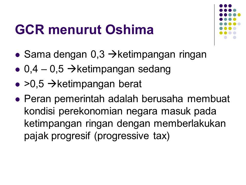 GCR menurut Oshima Sama dengan 0,3  ketimpangan ringan 0,4 – 0,5  ketimpangan sedang >0,5  ketimpangan berat Peran pemerintah adalah berusaha membu