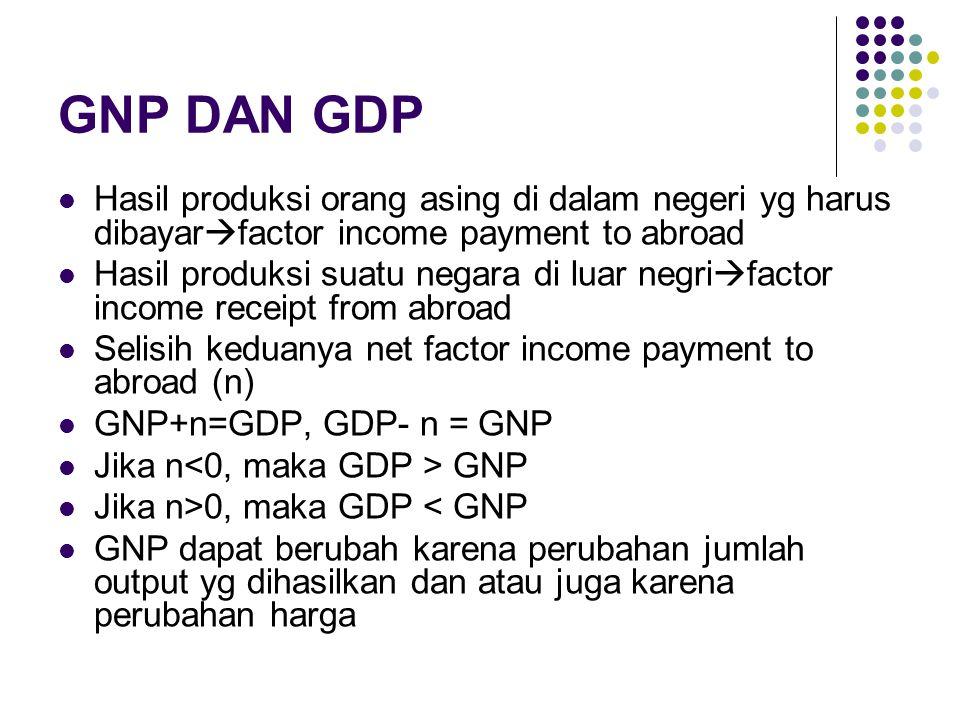 GNP DAN GDP Hasil produksi orang asing di dalam negeri yg harus dibayar  factor income payment to abroad Hasil produksi suatu negara di luar negri 