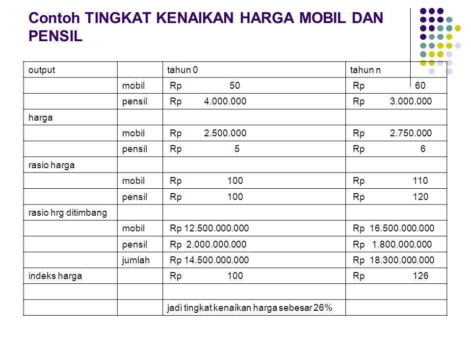 Contoh TINGKAT KENAIKAN HARGA MOBIL DAN PENSIL output tahun 0tahun n mobil Rp 50 Rp 60 pensil Rp 4.000.000 Rp 3.000.000 harga mobil Rp 2.500.000 Rp 2.