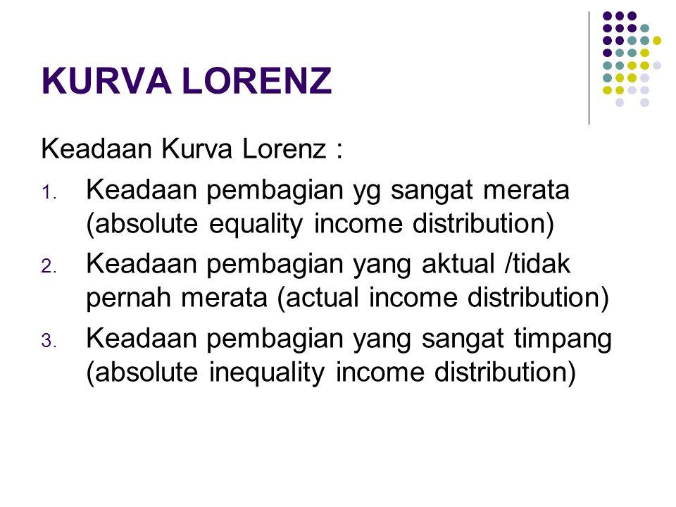 KURVA LORENZ Keadaan Kurva Lorenz : 1. Keadaan pembagian yg sangat merata (absolute equality income distribution) 2. Keadaan pembagian yang aktual /ti