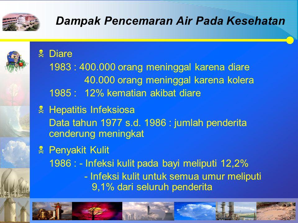  Diare 1983 : 400.000 orang meninggal karena diare 40.000 orang meninggal karena kolera 1985 :12% kematian akibat diare  Hepatitis Infeksiosa Data t