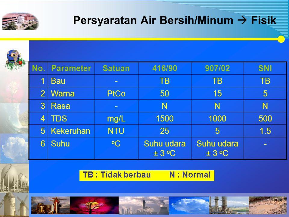 Persyaratan Air Bersih/Minum  Fisik No.ParameterSatuan416/90907/02SNI 1Bau-TB 2WarnaPtCo50155 3Rasa-NNN 4TDSmg/L15001000500 5KekeruhanNTU2551.5 6Suhu