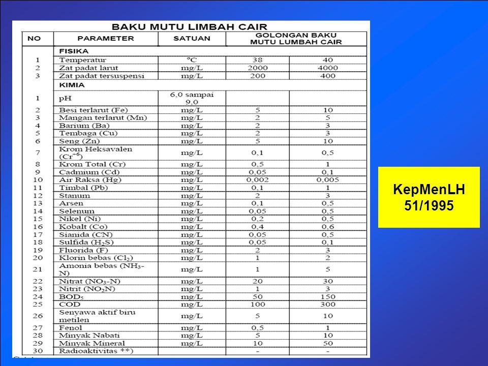 KepMenLH 51/1995