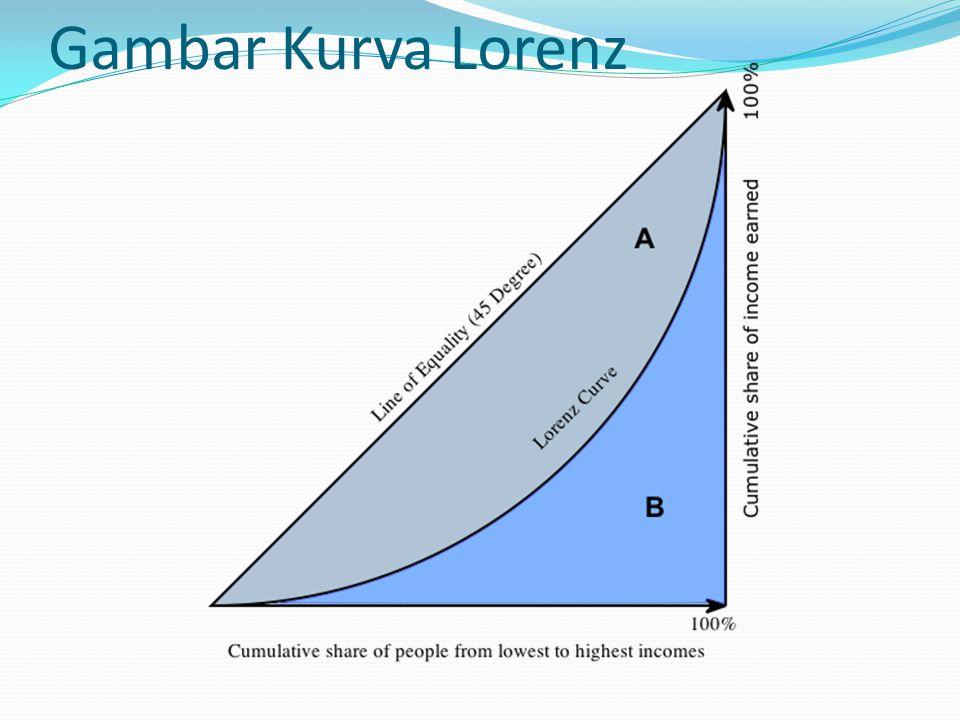 Gambar Kurva Lorenz