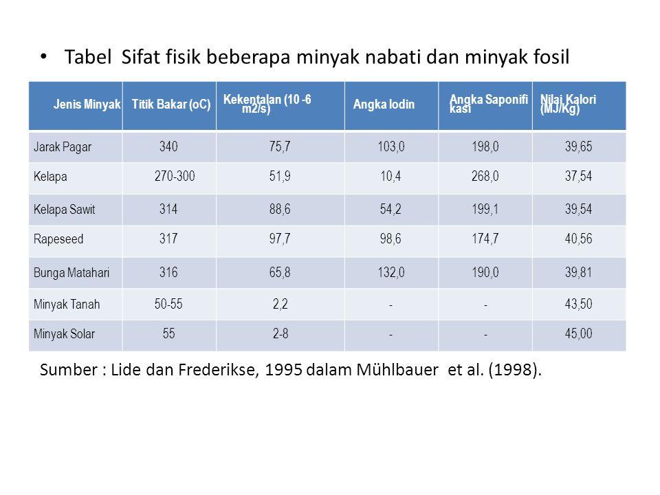Tabel Sifat fisik beberapa minyak nabati dan minyak fosil Sumber : Lide dan Frederikse, 1995 dalam Mühlbauer et al. (1998). Jenis MinyakTitik Bakar (o