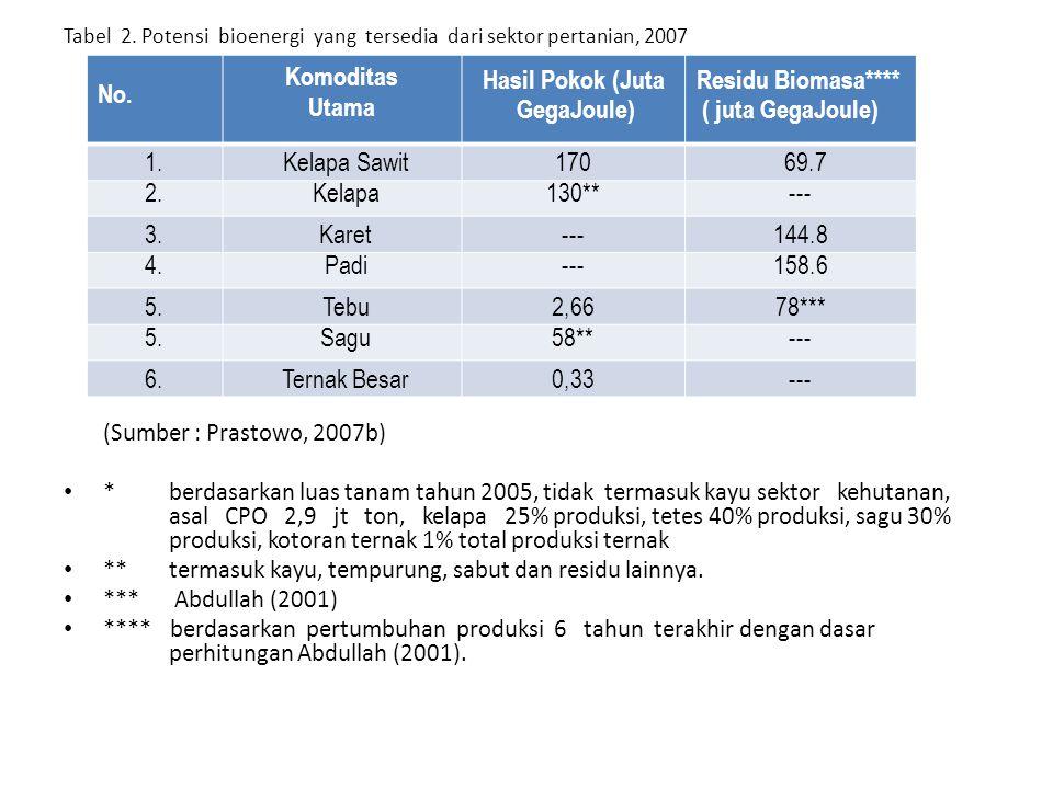Tabel 2. Potensi bioenergi yang tersedia dari sektor pertanian, 2007 (Sumber : Prastowo, 2007b) *berdasarkan luas tanam tahun 2005, tidak termasuk kay