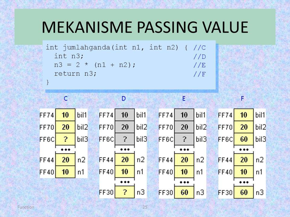 Function25 MEKANISME PASSING VALUE int jumlahganda(int n1, int n2) { int n3; n3 = 2 * (n1 + n2); return n3; } int jumlahganda(int n1, int n2) { int n3
