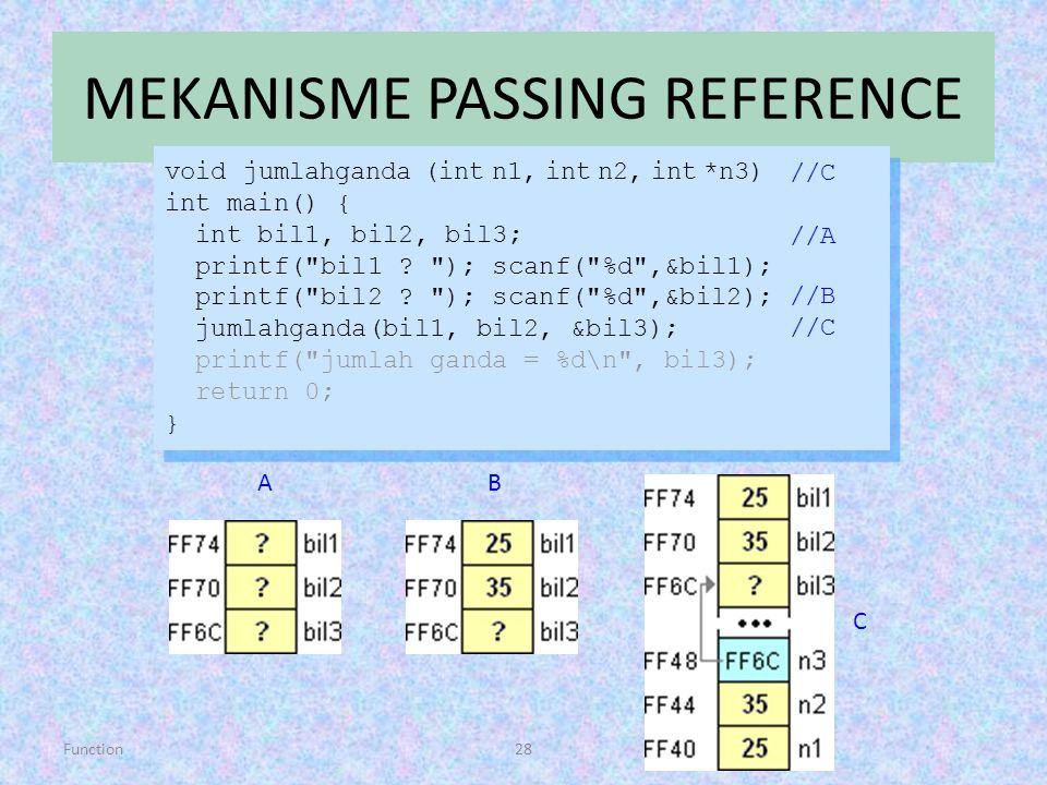 Function28 MEKANISME PASSING REFERENCE void jumlahganda (int n1, int n2, int *n3) int main() { int bil1, bil2, bil3; printf(