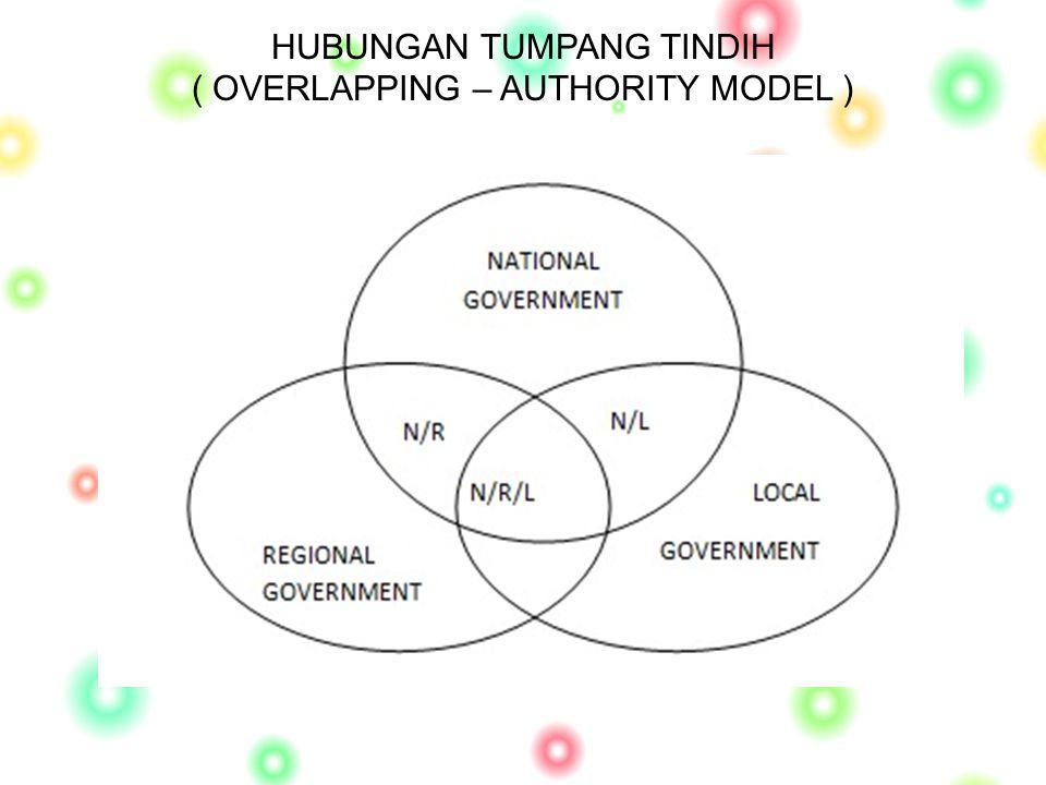 HUBUNGAN TUMPANG TINDIH ( OVERLAPPING – AUTHORITY MODEL )