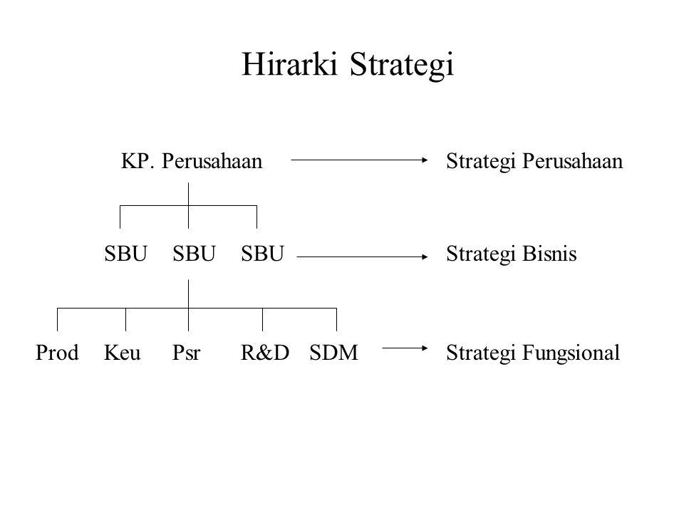Hirarki Strategi KP.