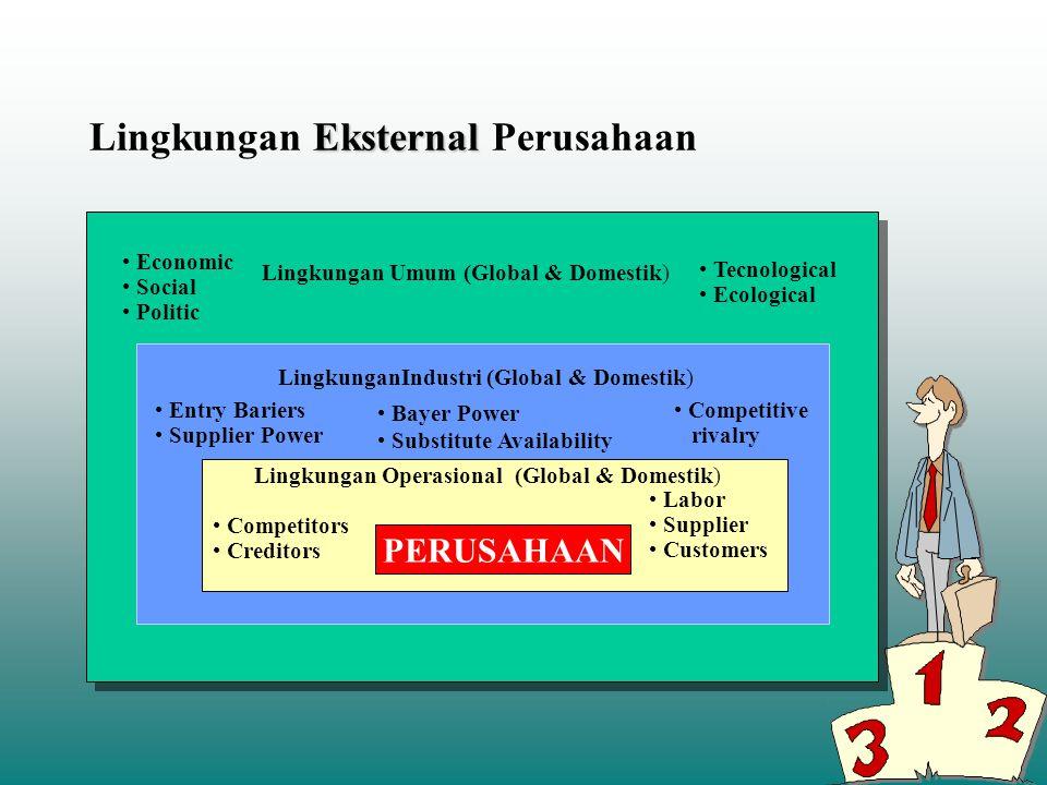 Eksternal Lingkungan Eksternal Perusahaan PERUSAHAAN Economic Social Politic Lingkungan Umum (Global & Domestik) Tecnological Ecological LingkunganInd
