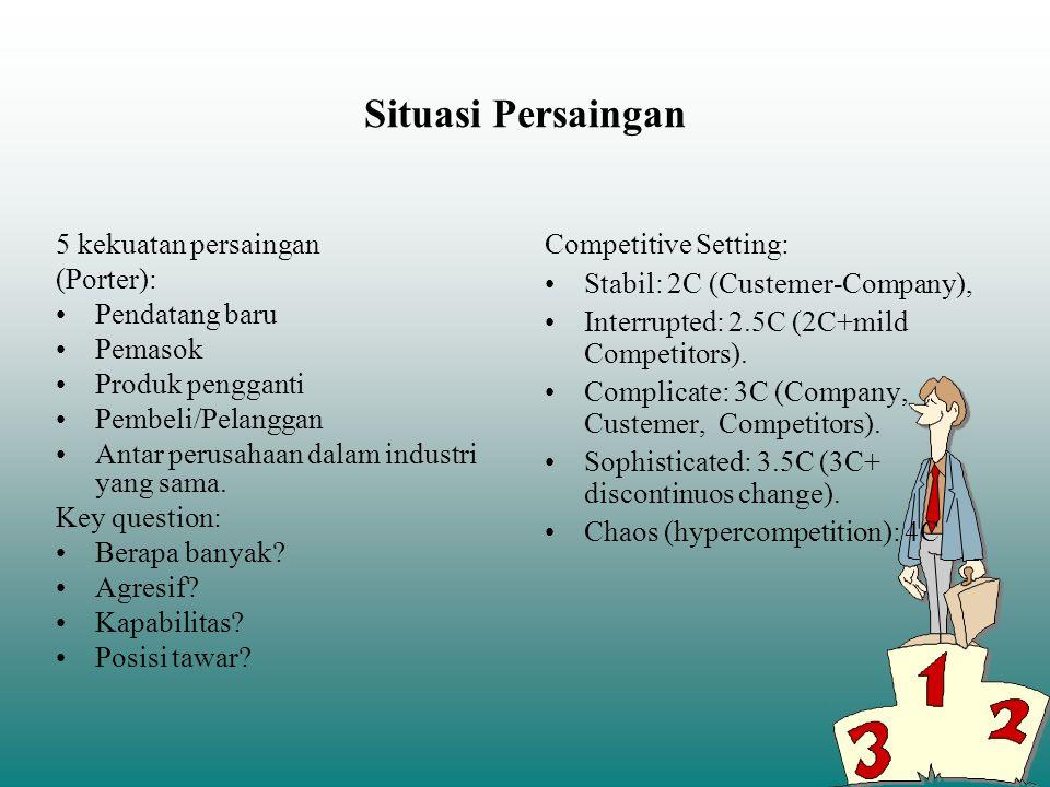 Situasi Persaingan 5 kekuatan persaingan (Porter): Pendatang baru Pemasok Produk pengganti Pembeli/Pelanggan Antar perusahaan dalam industri yang sama