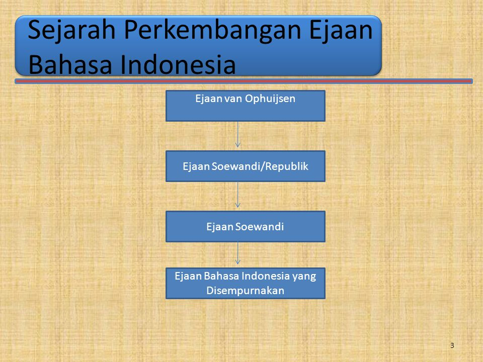 Sejarah Perkembangan Ejaan Bahasa Indonesia Ejaan van Ophuijsen Ejaan Soewandi/Republik Ejaan Soewandi Ejaan Bahasa Indonesia yang Disempurnakan 3