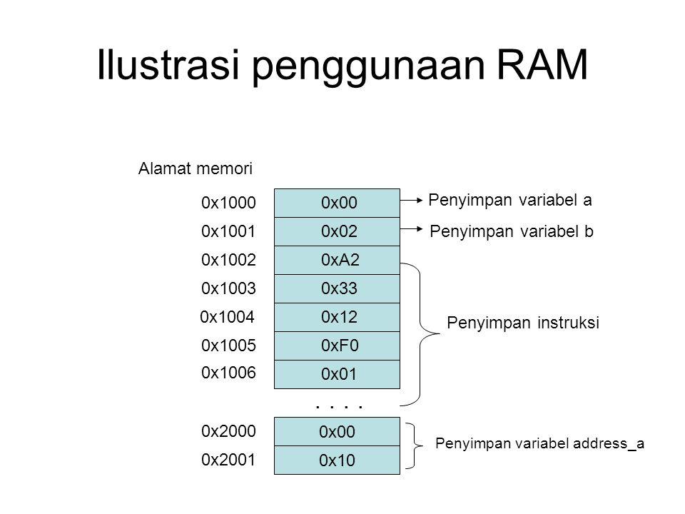 Ilustrasi penggunaan RAM 0x1000 0x1002 0x1003 0x1004 0x1005 0x1006 0x1001.. Alamat memori 0x00 0xA2 0x33 0x12 0xF0 0x01 0x02 Penyimpan variabel a Peny