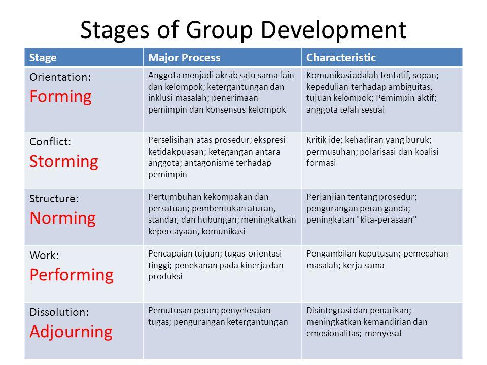Stages of Group Development StageMajor ProcessCharacteristic Orientation: Forming Anggota menjadi akrab satu sama lain dan kelompok; ketergantungan da